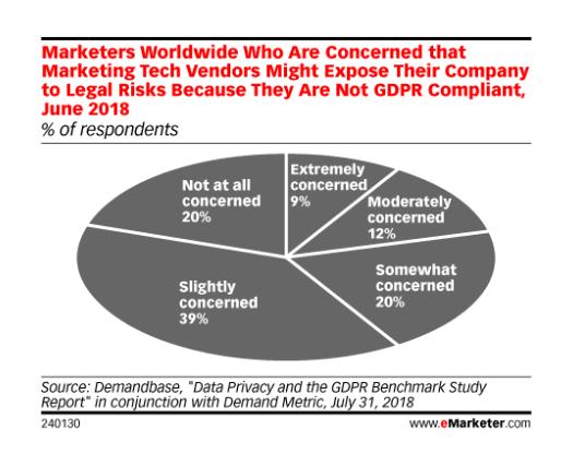 GDPR   Especialistas en marketing preocupados por las multas